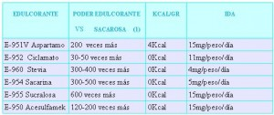 tabla edulcorantes