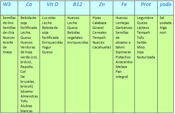 tabla vegana